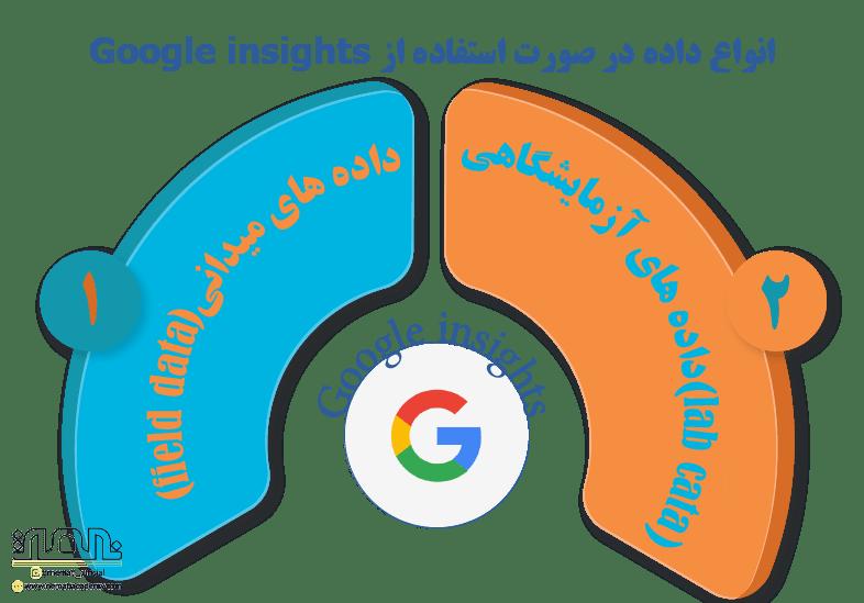 انواع داده در صورت استفاده از google insights