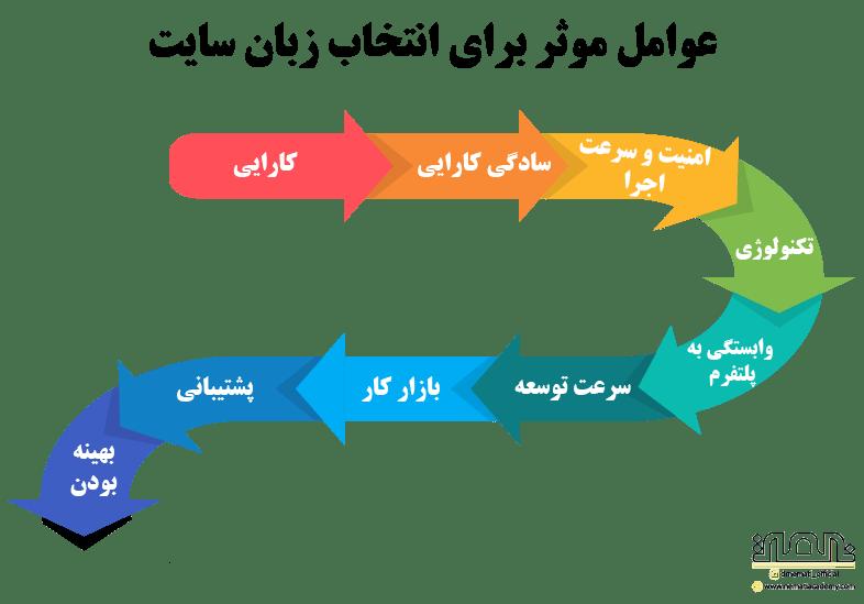 عوامل موثر برای انتخاب زبان