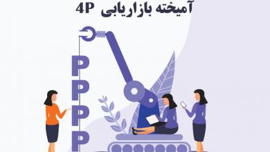 تصویر از آمیخته بازاریابی 4P