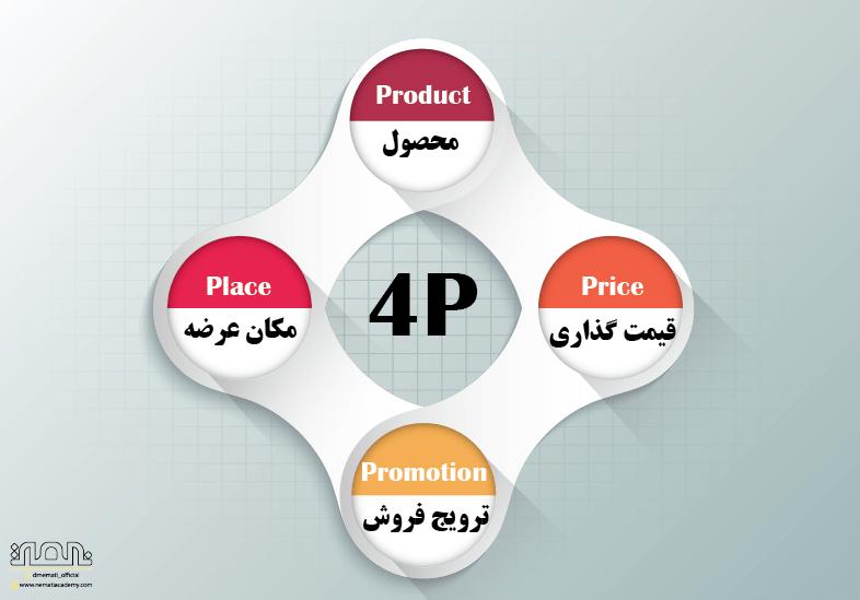 بازاریابی 4P چیست?