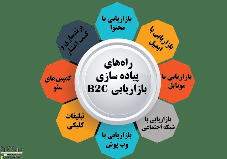 راه_های پیاده سازی بازاریابی B2C