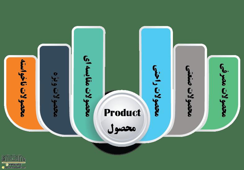 محصولات در 4 پی