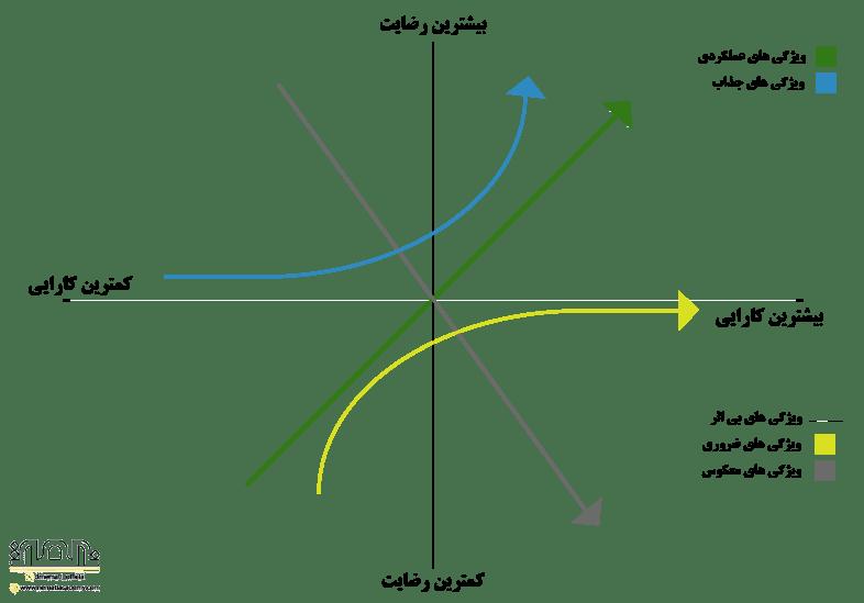 نمودار کانو