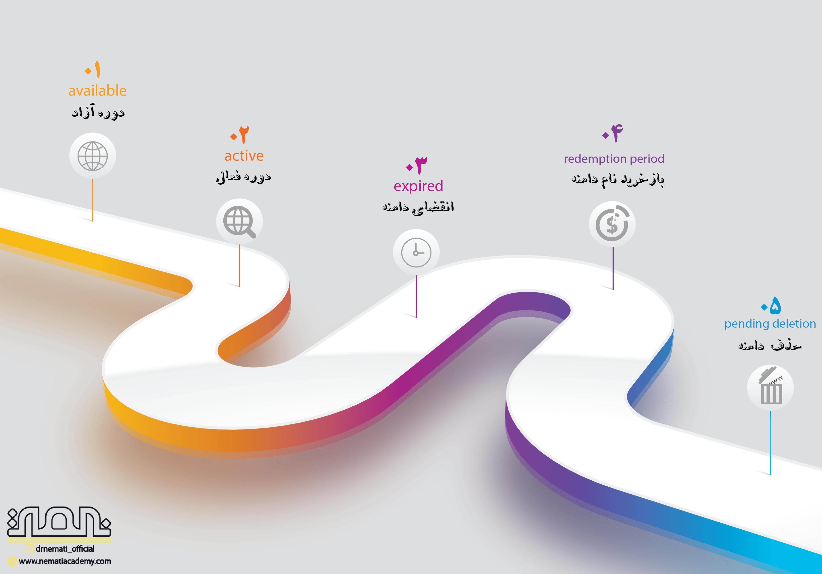 چرخه حیات دامنه