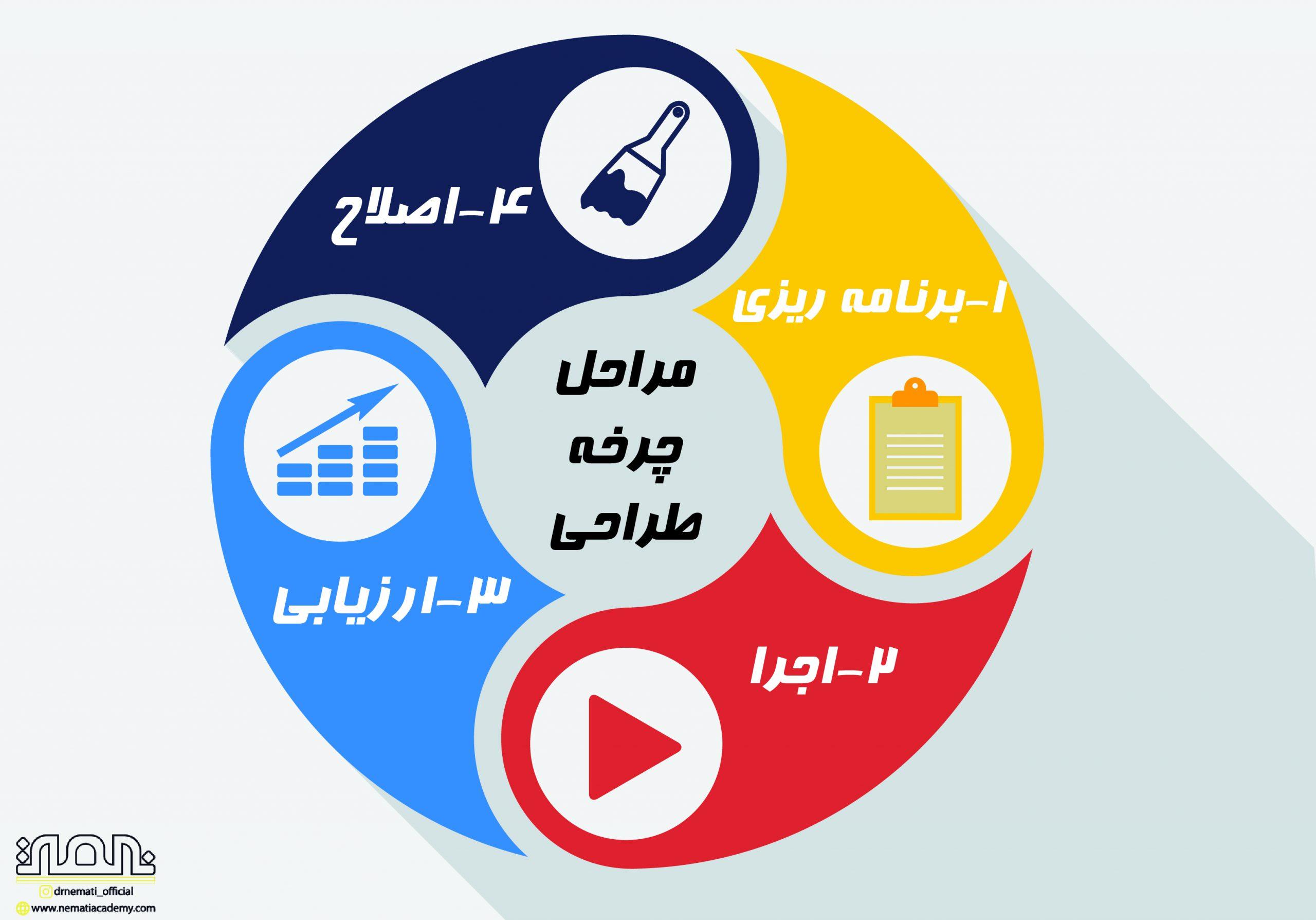 مراحل طراحی کمپین تبلیغاتی