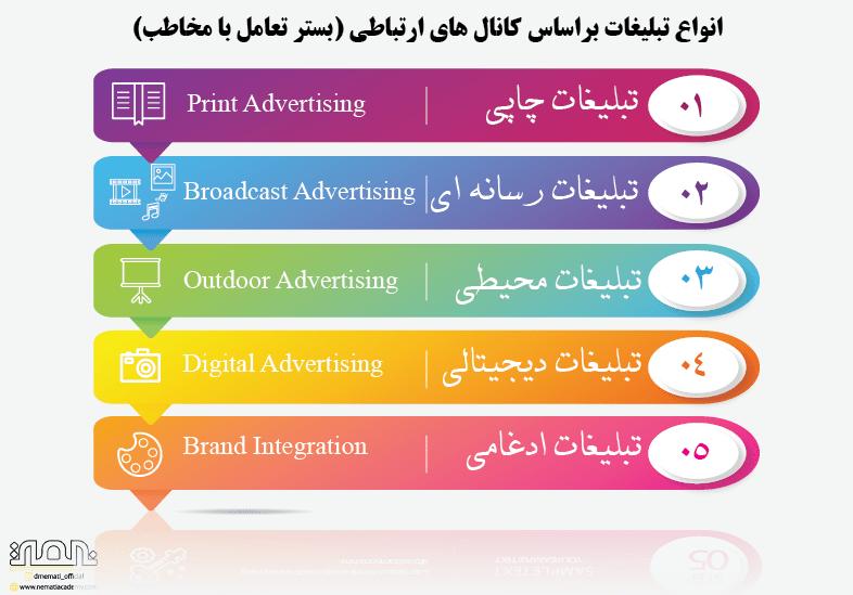 انواع تبلیغات بر اساس کانال های ارتباطی